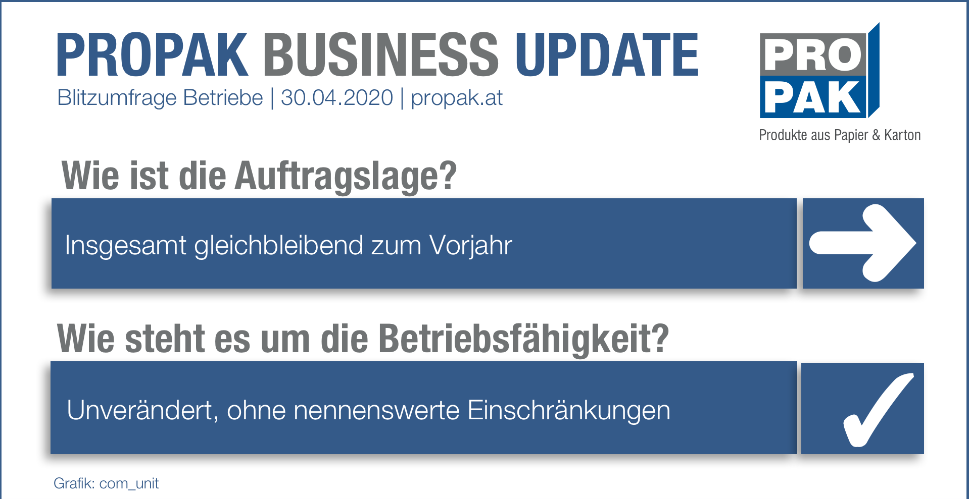 PROPAK Business Update Detail